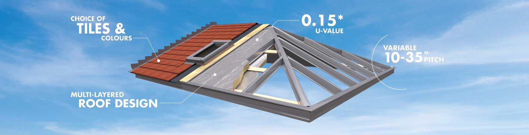 PVC-U Conservatories Equinox Tiled Roof Banner One